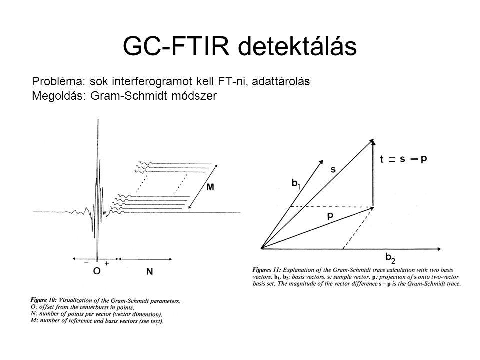 GC-FTIR detektálás Probléma: sok interferogramot kell FT-ni, adattárolás.