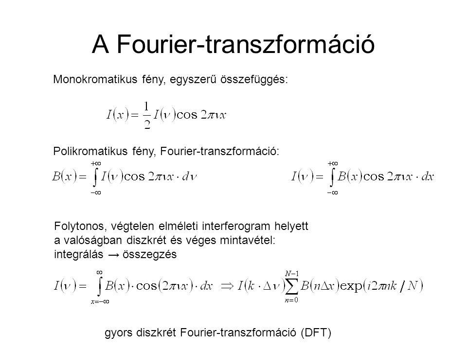 A Fourier-transzformáció