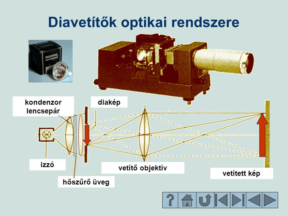 Diavetítők optikai rendszere