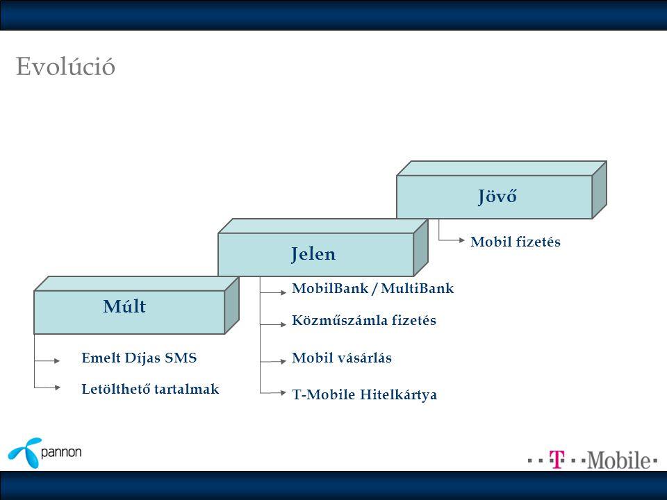 Evolúció Jövő Jelen Múlt Mobil fizetés MobilBank / MultiBank
