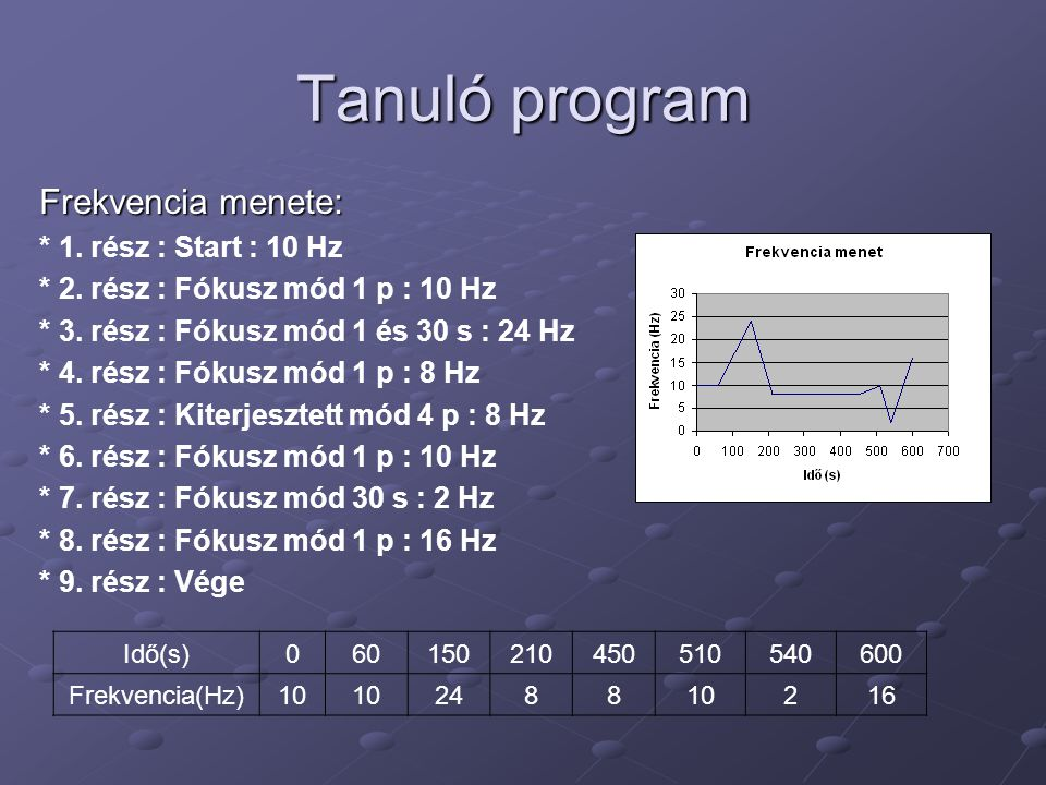 Tanuló program Frekvencia menete: * 1. rész : Start : 10 Hz