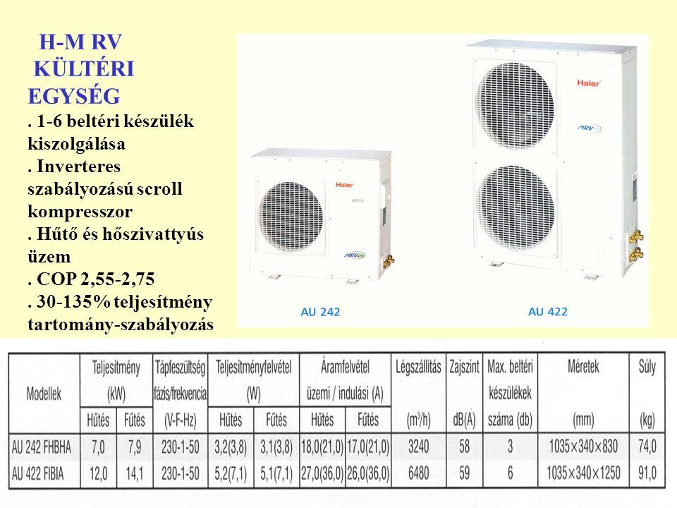 H-M RV KÜLTÉRI EGYSÉG . 1-6 beltéri készülék kiszolgálása