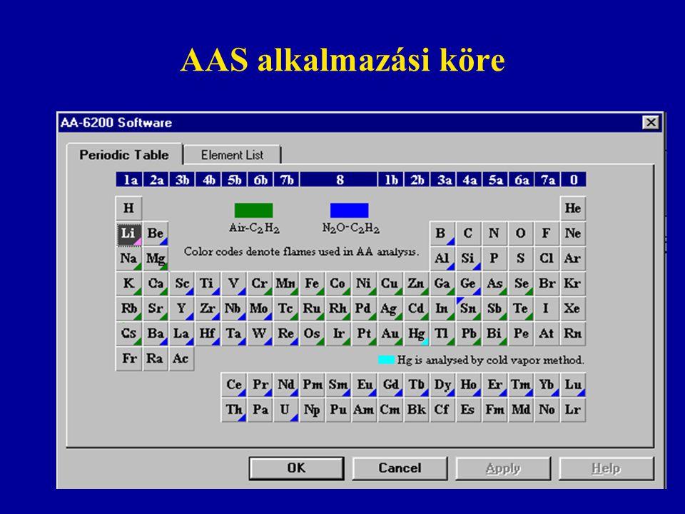 AAS alkalmazási köre