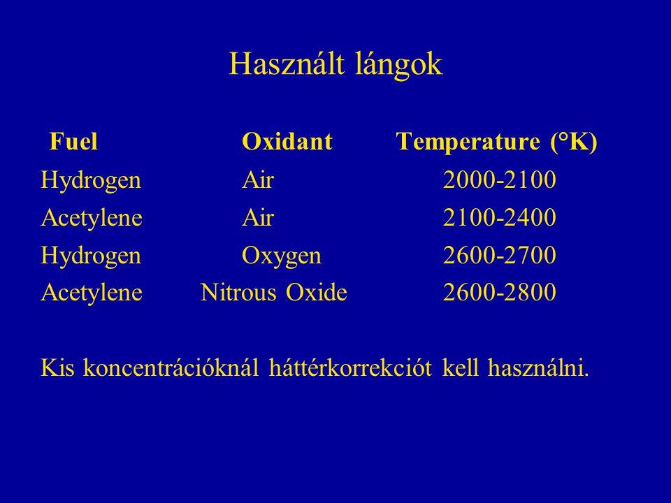 Használt lángok Fuel Oxidant Temperature (°K) Hydrogen Air 2000-2100