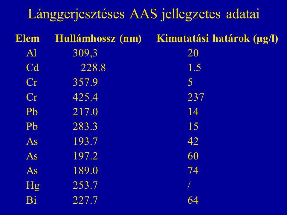 Lánggerjesztéses AAS jellegzetes adatai