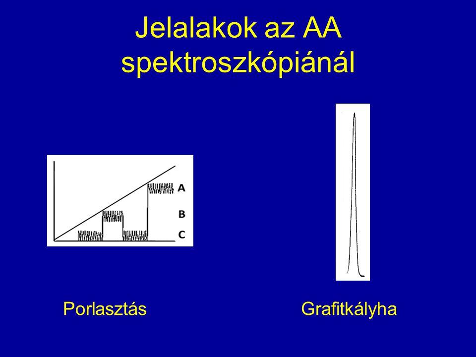 Jelalakok az AA spektroszkópiánál