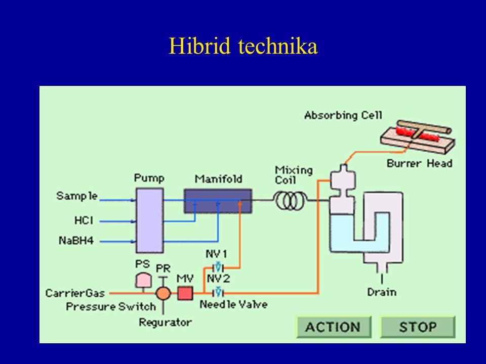Hibrid technika