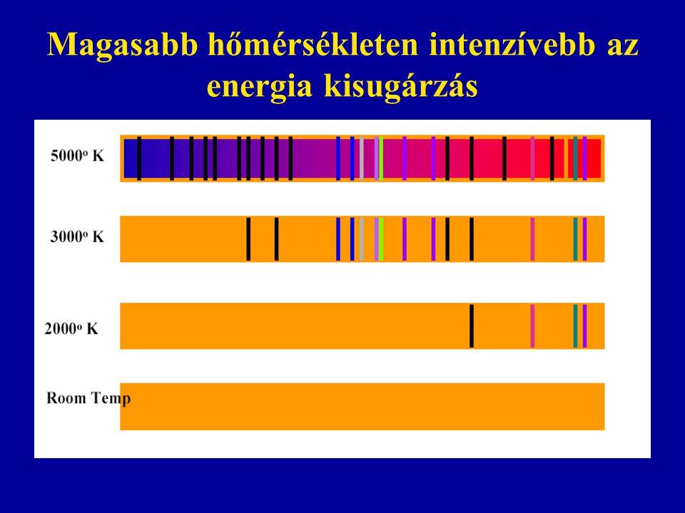 Magasabb hőmérsékleten intenzívebb az energia kisugárzás