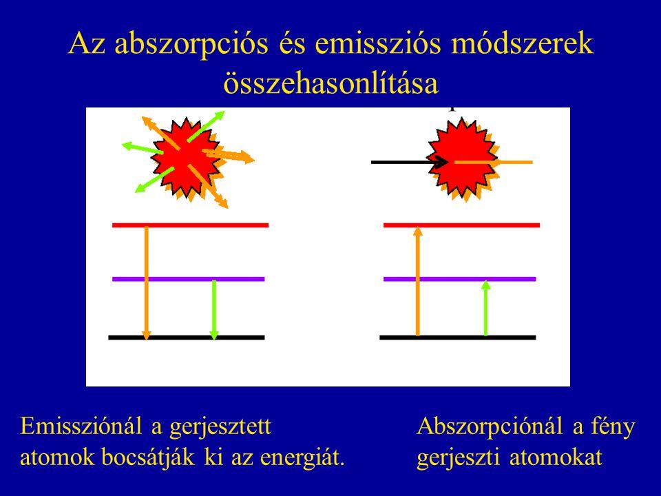 Az abszorpciós és emissziós módszerek összehasonlítása