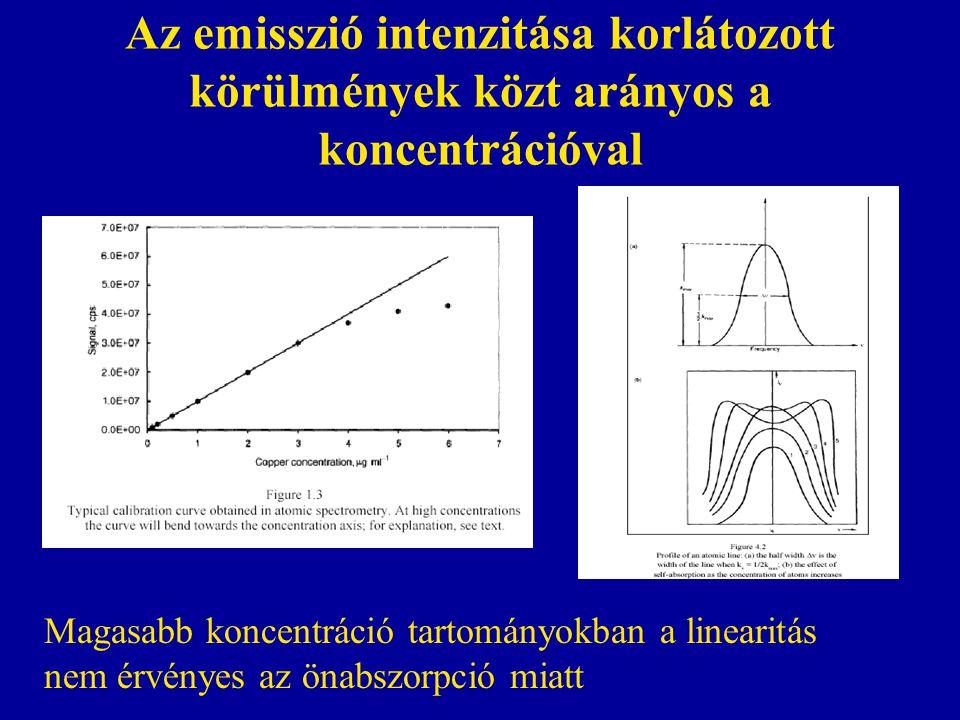 Az emisszió intenzitása korlátozott körülmények közt arányos a koncentrációval