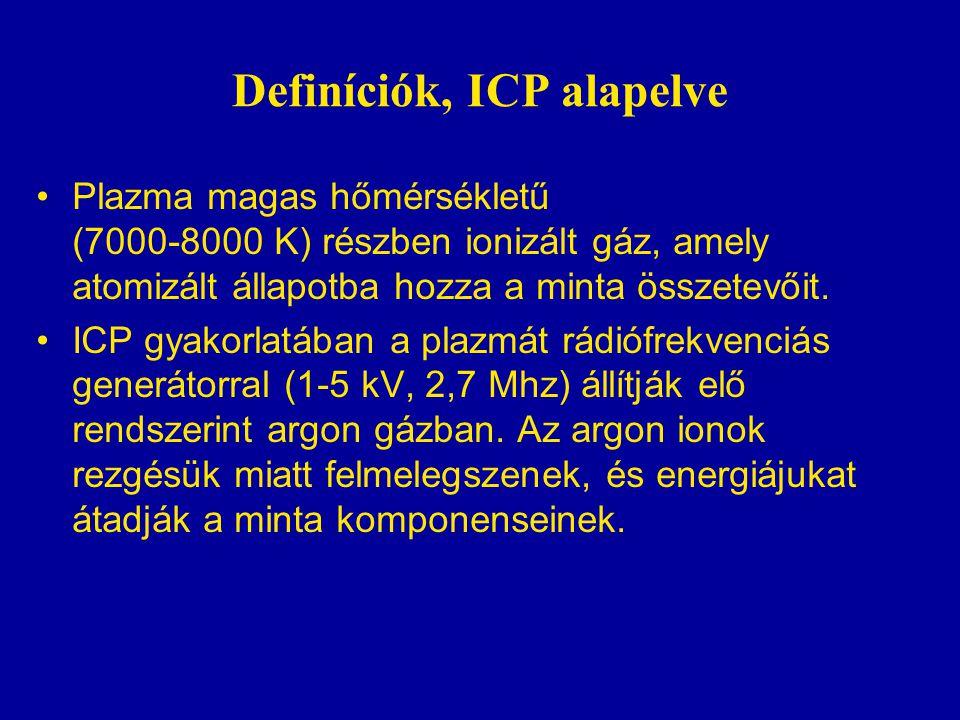 Definíciók, ICP alapelve