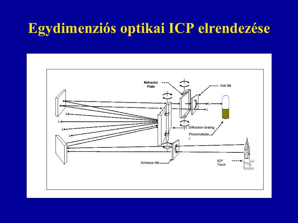 Egydimenziós optikai ICP elrendezése