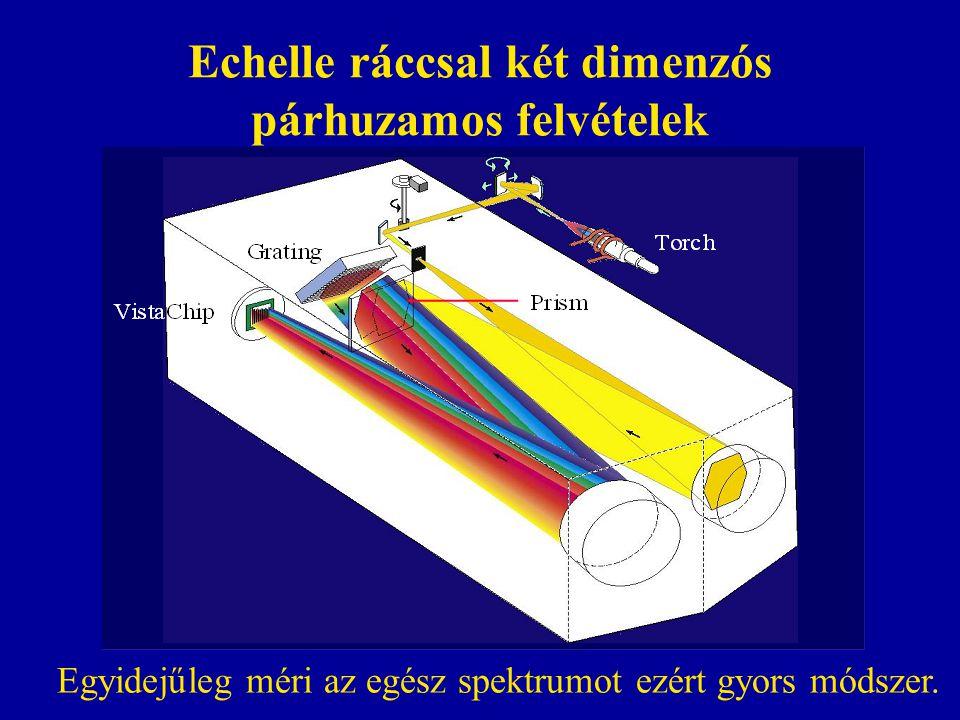 Echelle ráccsal két dimenzós párhuzamos felvételek