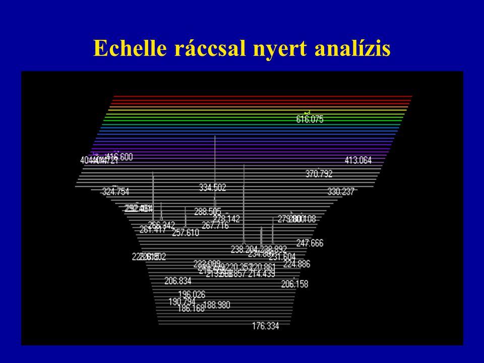 Echelle ráccsal nyert analízis