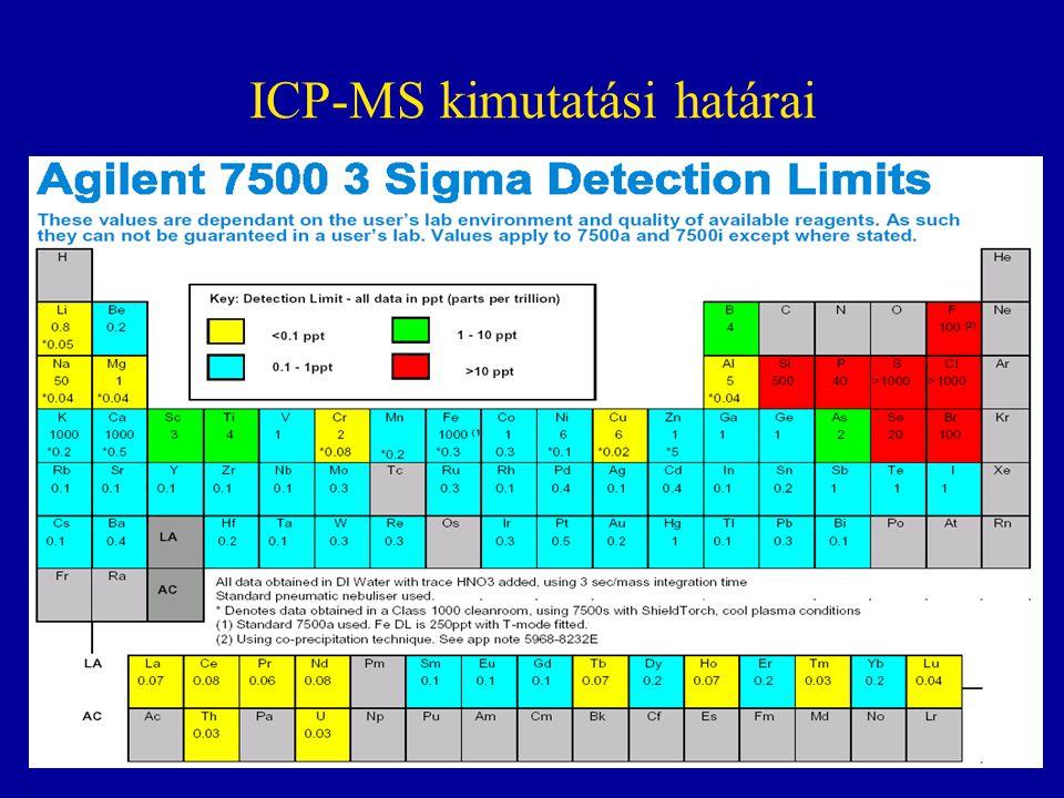 ICP-MS kimutatási határai