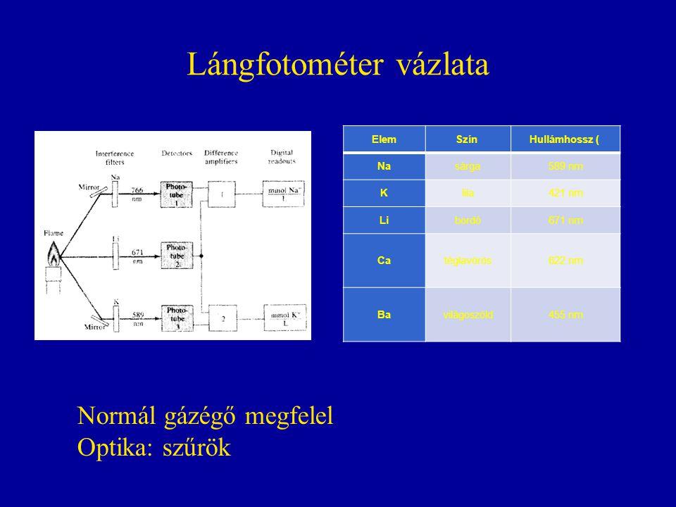 Lángfotométer vázlata