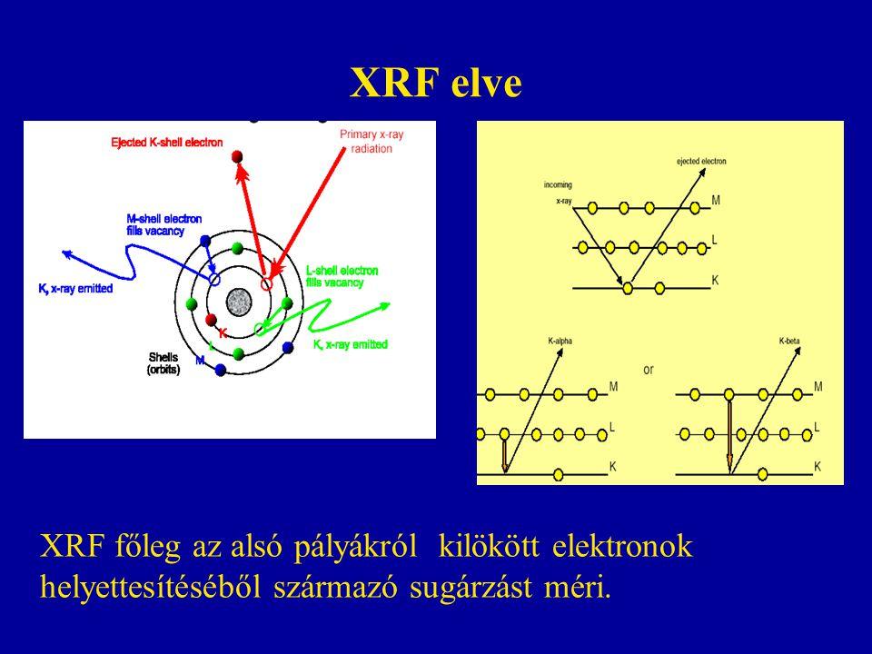 XRF elve XRF főleg az alsó pályákról kilökött elektronok
