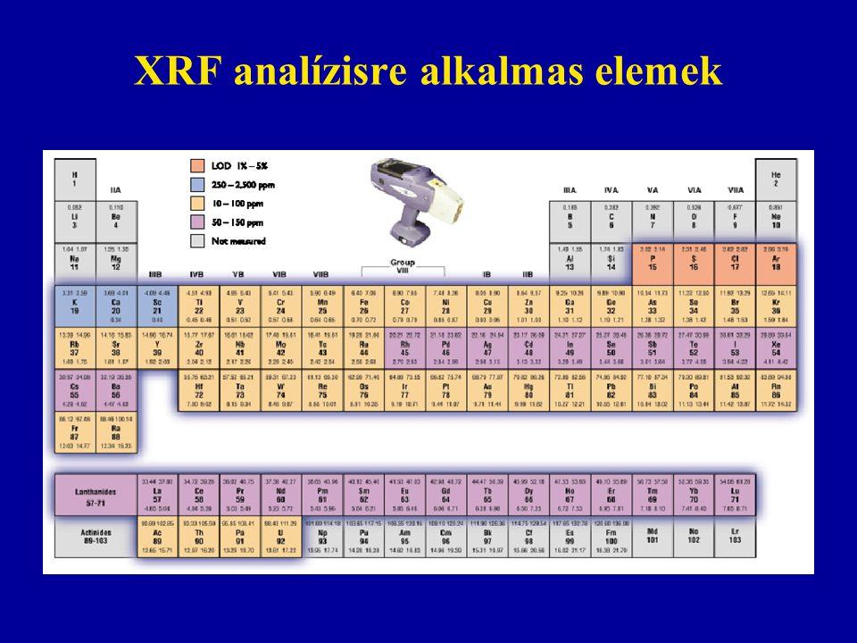 XRF analízisre alkalmas elemek