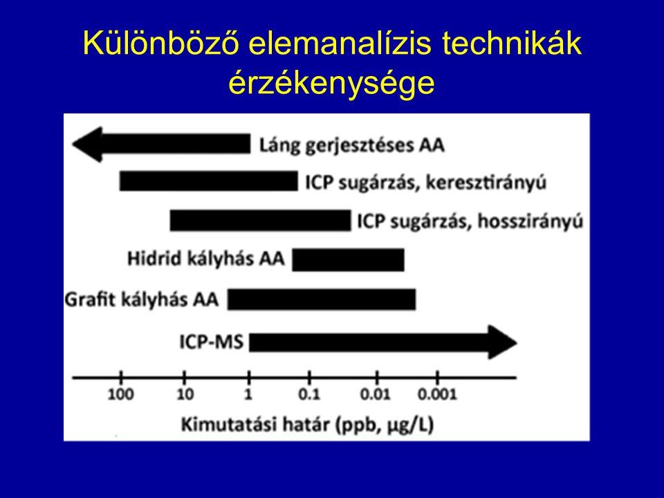 Különböző elemanalízis technikák érzékenysége