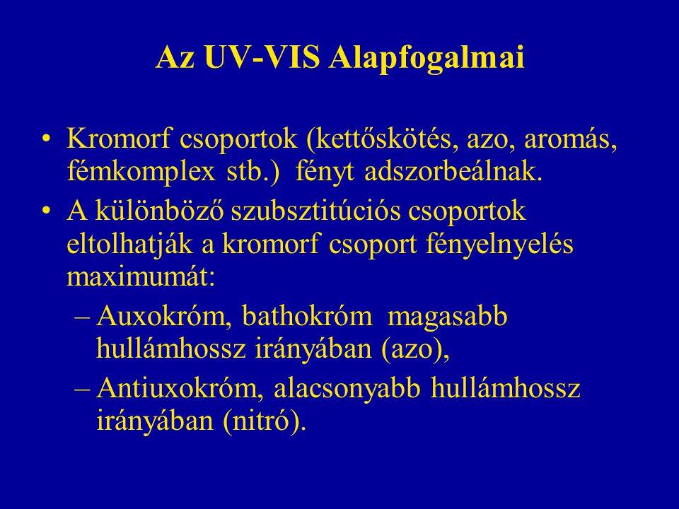 Az UV-VIS Alapfogalmai