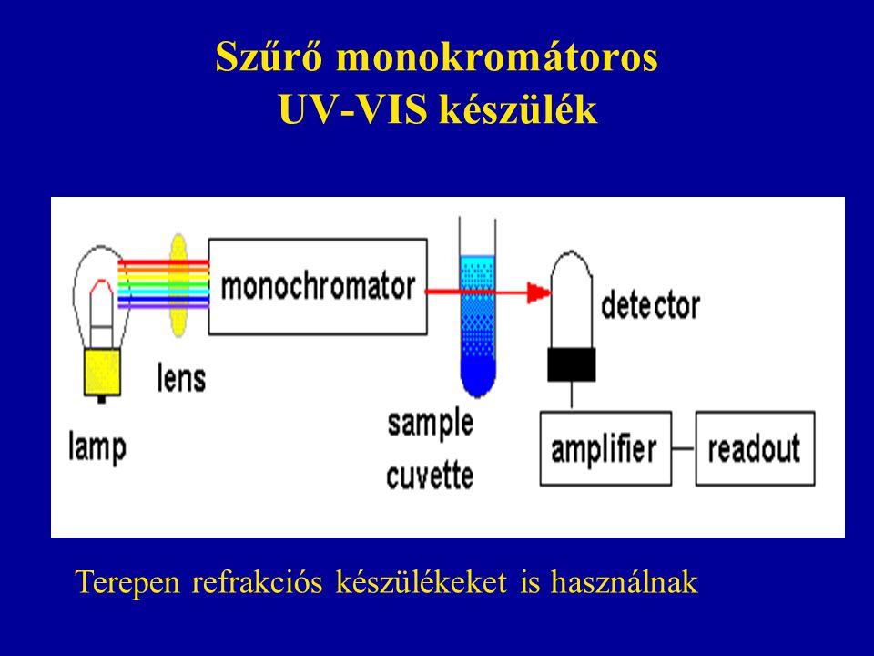 Szűrő monokromátoros UV-VIS készülék