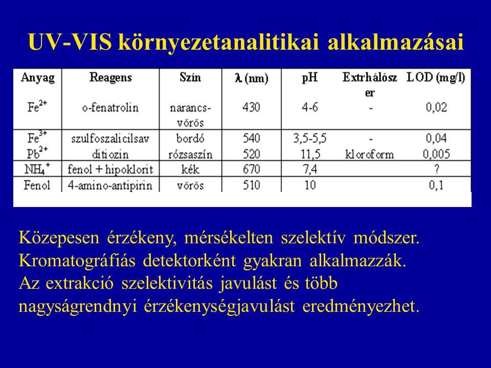 UV-VIS környezetanalitikai alkalmazásai