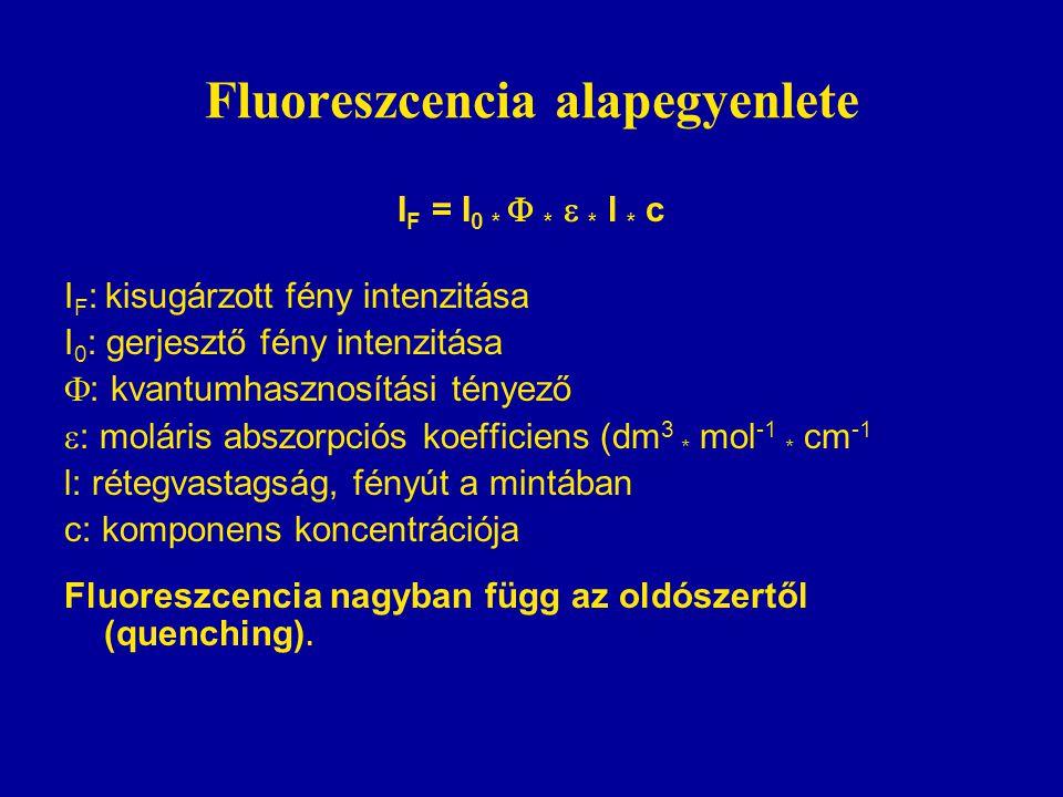 Fluoreszcencia alapegyenlete