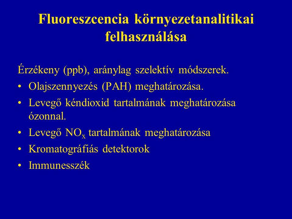 Fluoreszcencia környezetanalitikai felhasználása