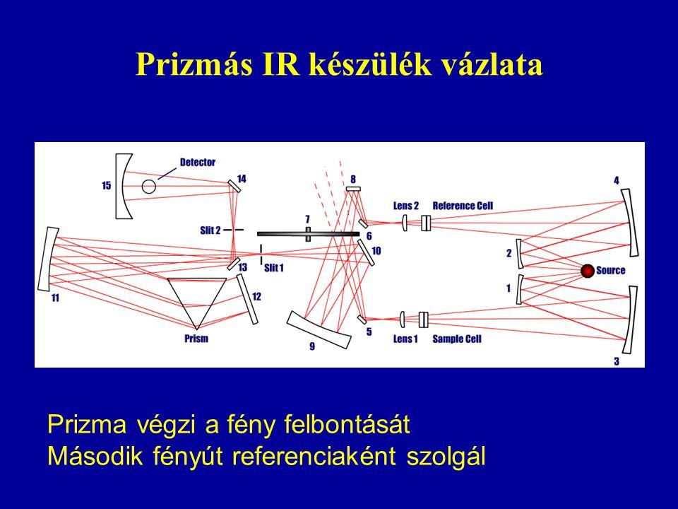 Prizmás IR készülék vázlata