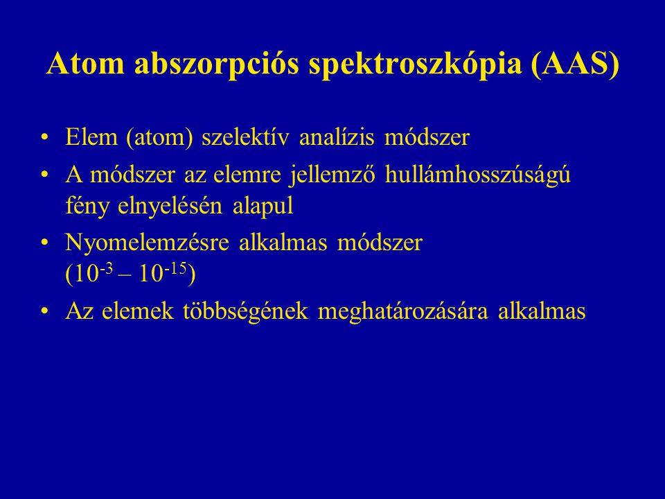 Atom abszorpciós spektroszkópia (AAS)