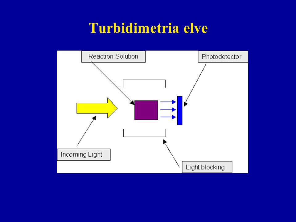 Turbidimetria elve