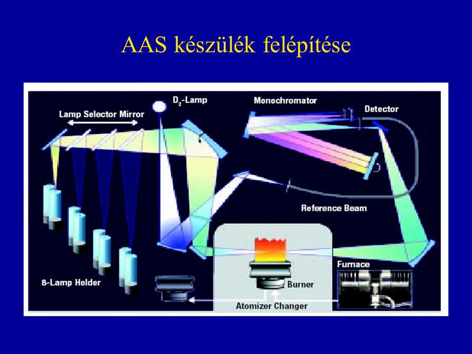 AAS készülék felépítése