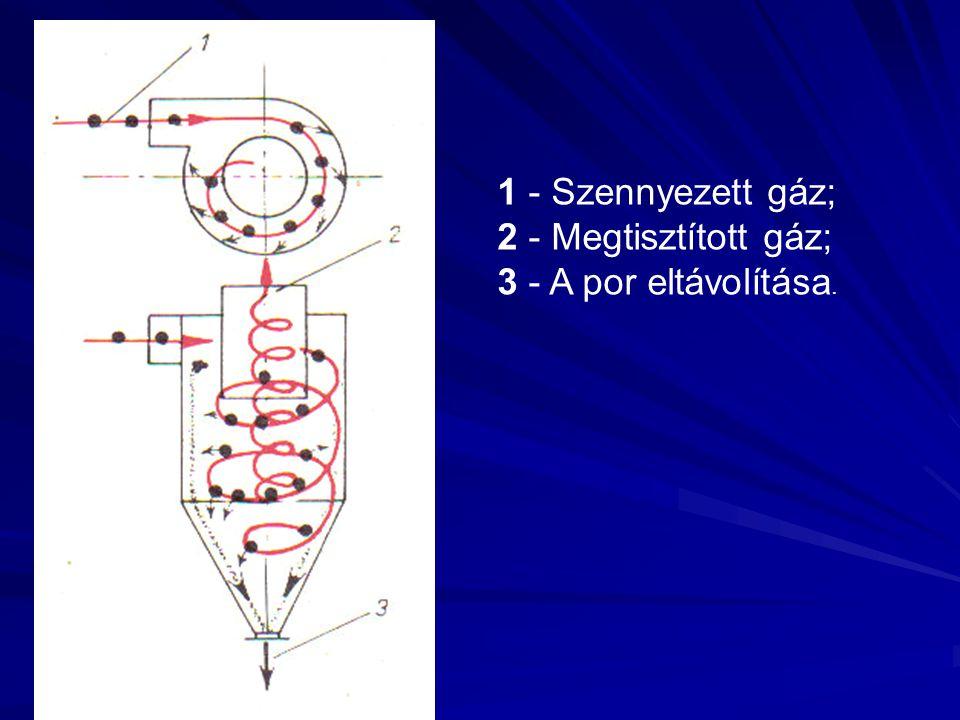 1 - Szennyezett gáz; 2 - Megtisztított gáz; 3 - A por eltávolítása.