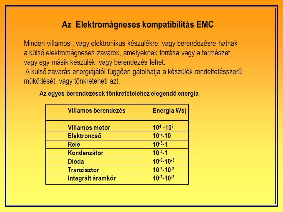 Az Elektromágneses kompatibilitás EMC