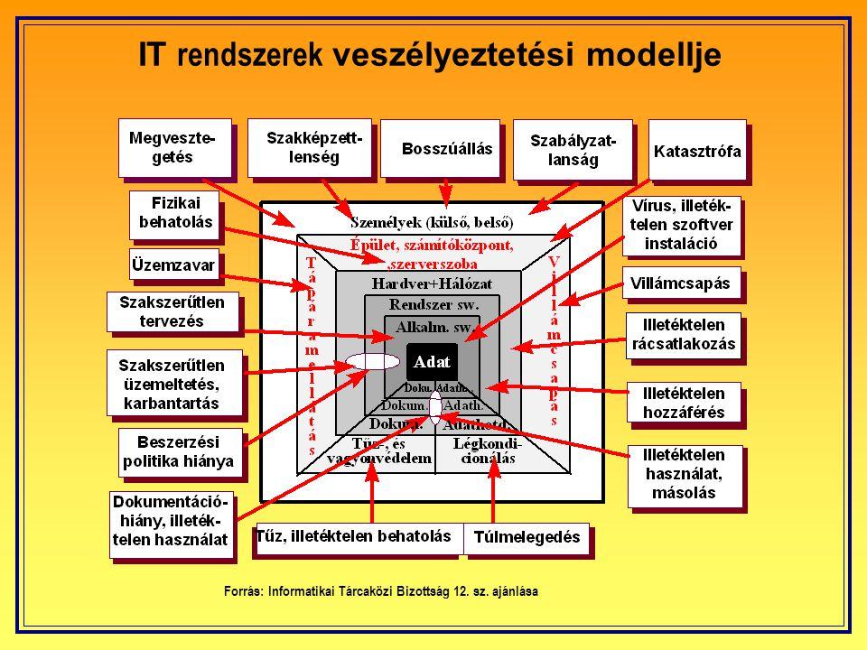 IT rendszerek veszélyeztetési modellje