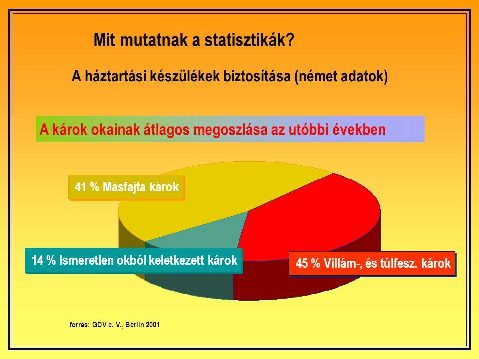 A háztartási készülékek biztosítása (német adatok)