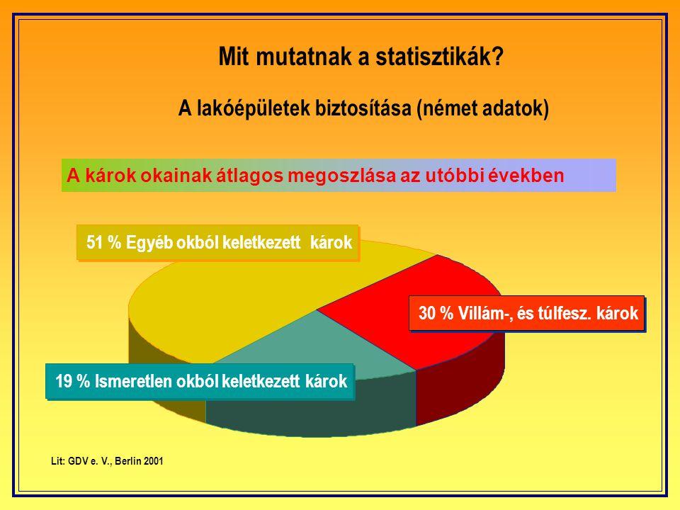 A lakóépületek biztosítása (német adatok)