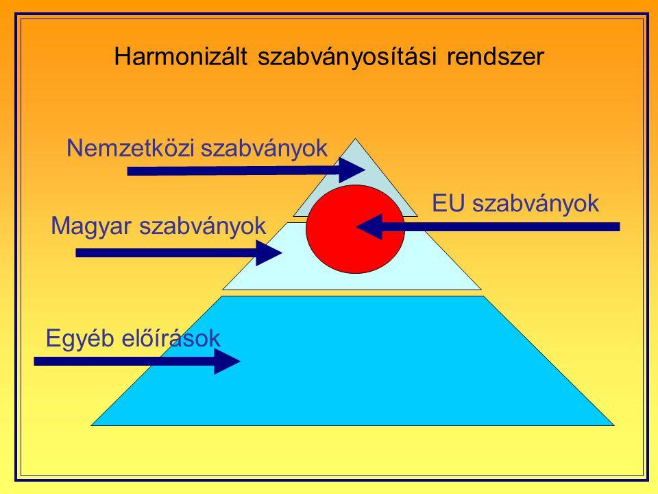 Harmonizált szabványosítási rendszer