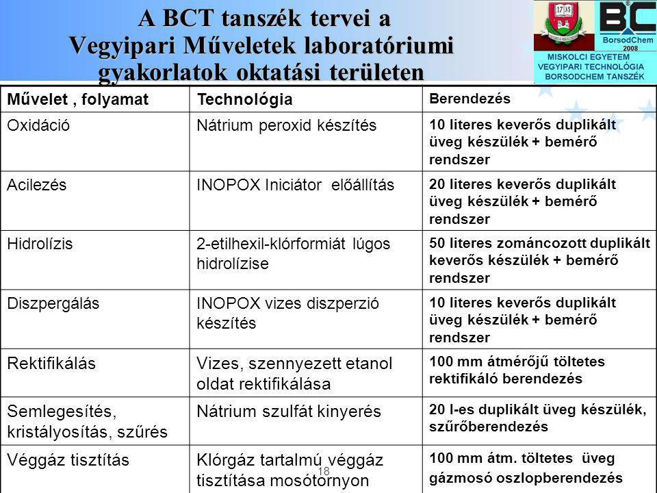 A BCT tanszék tervei a Vegyipari Műveletek laboratóriumi gyakorlatok oktatási területen