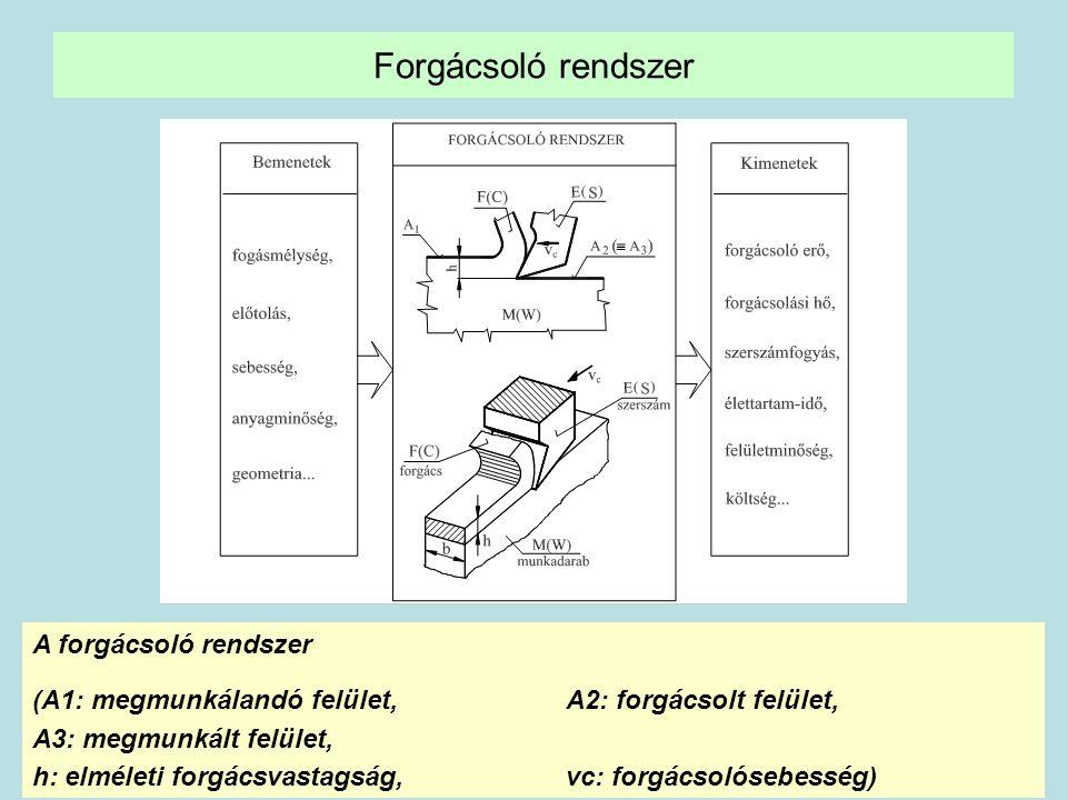 Forgácsoló rendszer A forgácsoló rendszer