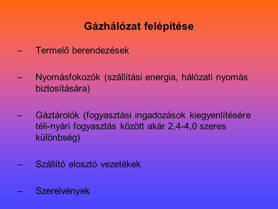 Gázhálózat felépítése