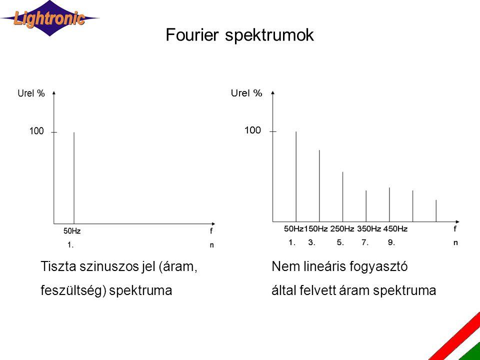 Fourier spektrumok Tiszta szinuszos jel (áram, feszültség) spektruma