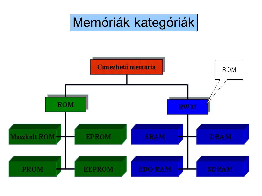 Memóriák kategóriák ROM