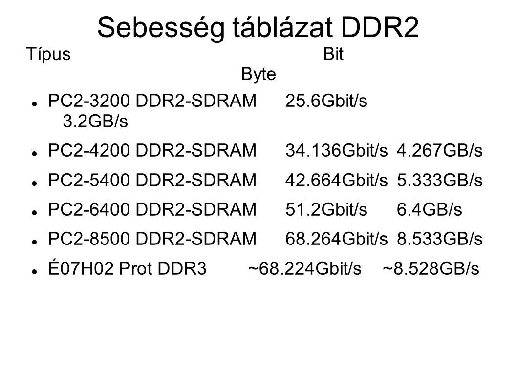 Sebesség táblázat DDR2 Típus Bit Byte