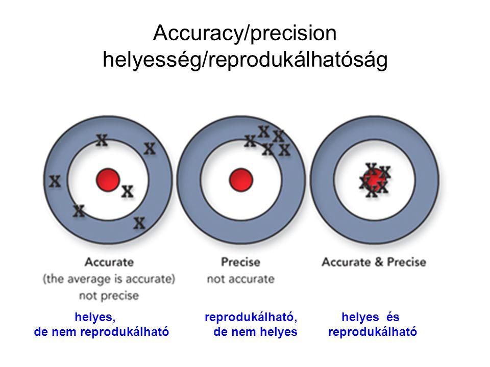 Accuracy/precision helyesség/reprodukálhatóság