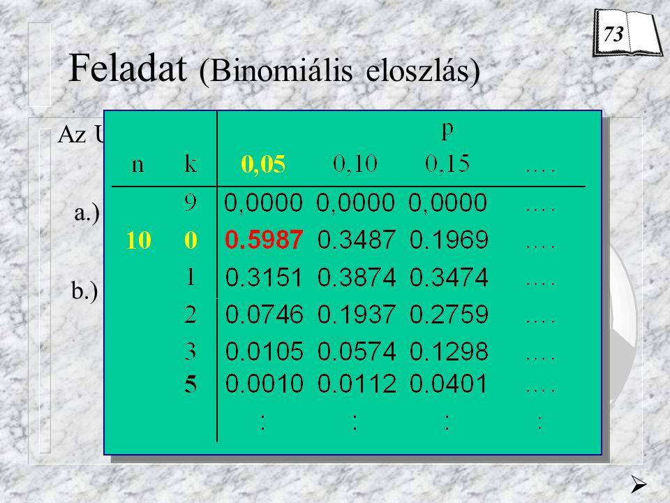 Feladat (Binomiális eloszlás)