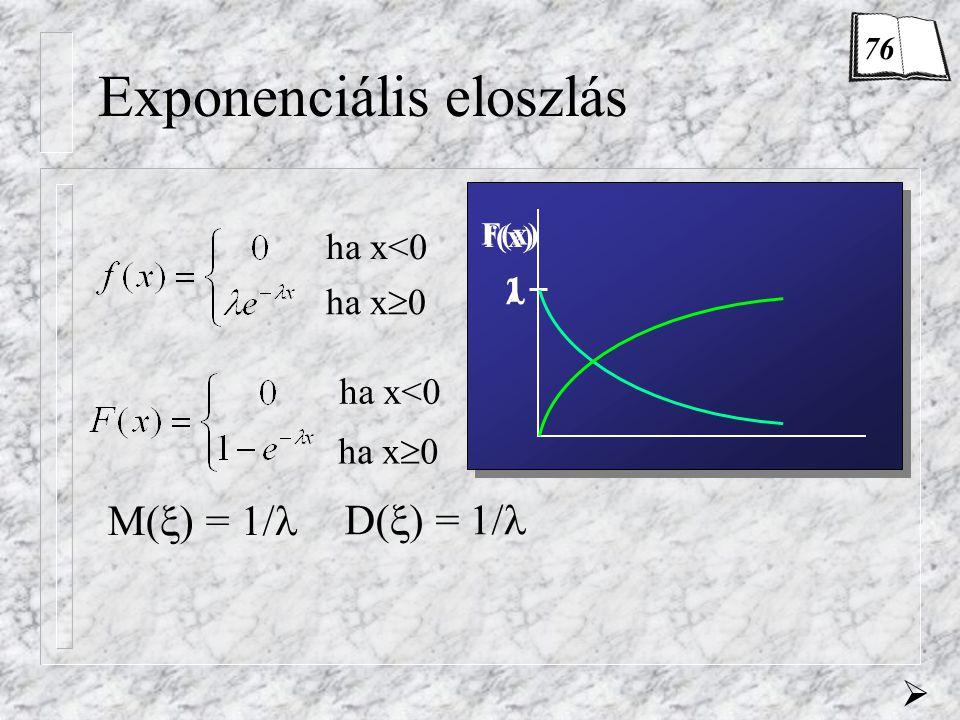 Exponenciális eloszlás