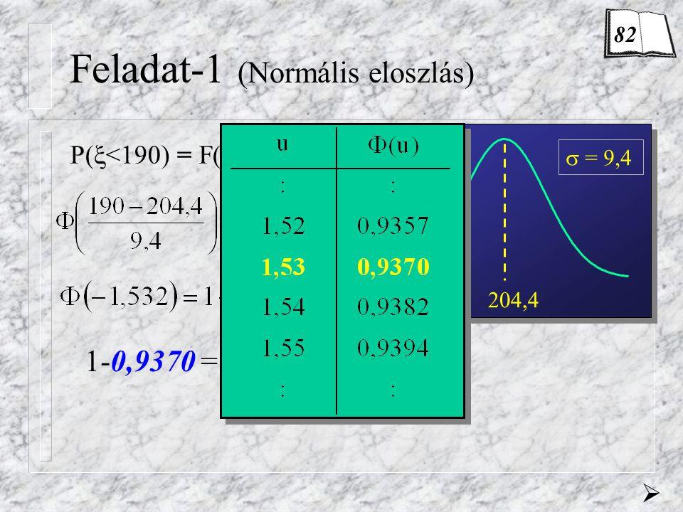 Feladat-1 (Normális eloszlás)