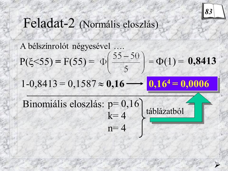 Feladat-2 (Normális eloszlás)