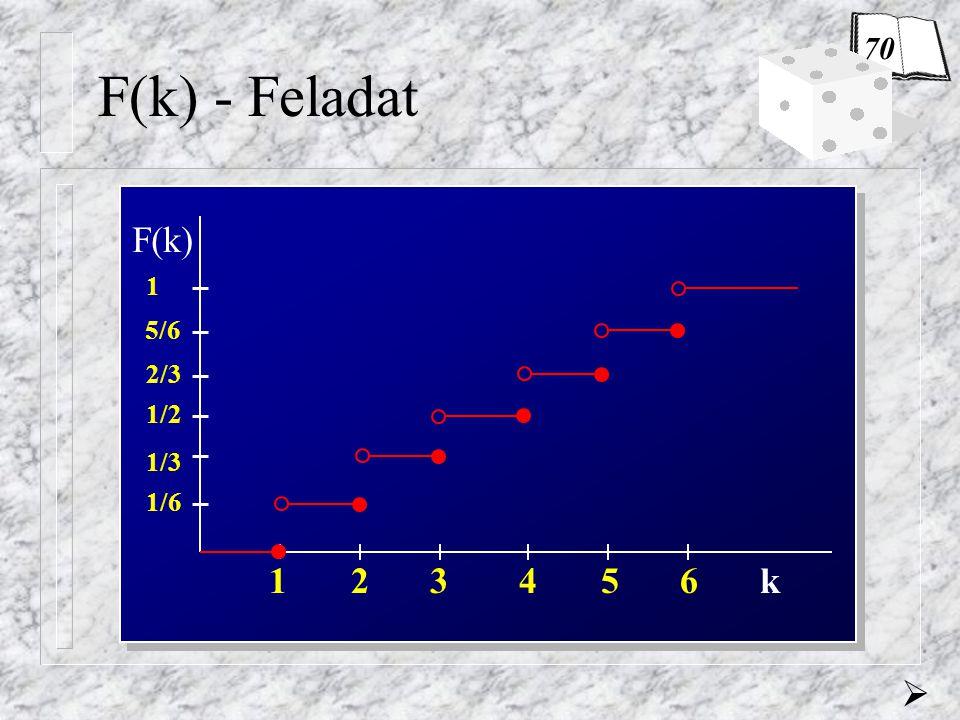 70 F(k) - Feladat 1/6 1 2 3 4 5 6 k F(k) 1/3 1/2 2/3 5/6 1 